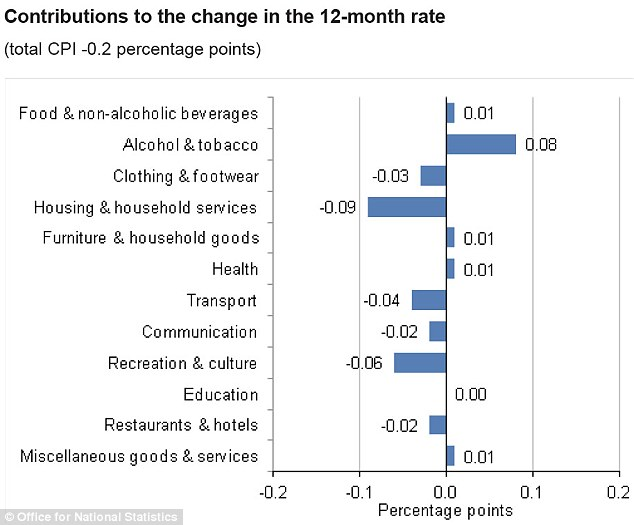 Change: The rising cost of alcohol and tobacco added 0.08% to the cost of a typical basket of goods last month. However, inflation was kept down by a large fall in the price of utilities