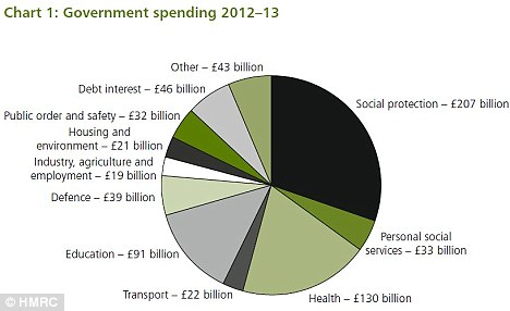 Government spending plans for the next year