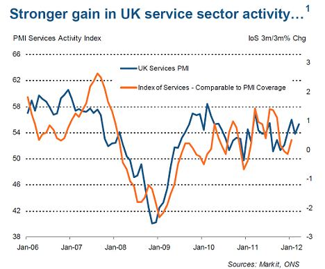 Surprise surge: Latest figure indicates that in the first three months of 2012 the services industry grew at its fastest pace since the second quarter of 2010
