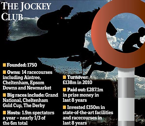 The Jockey Club: The group has invested £150million in facilities and racecourses in the last 8 years