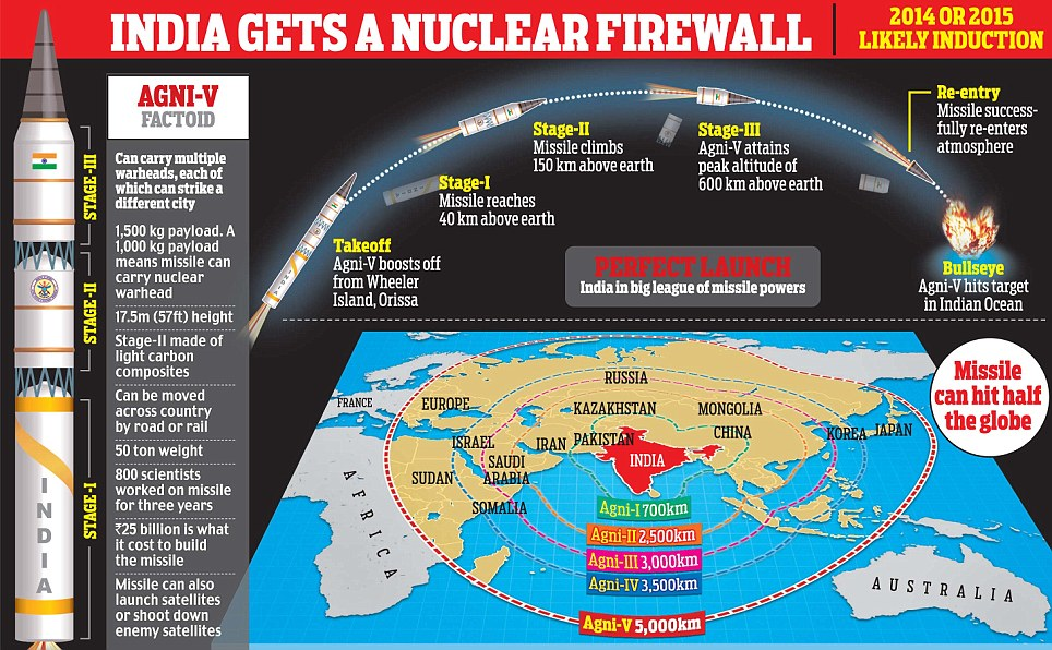 India gets nuclear firewall