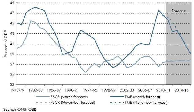 The darker line shows spending while the lighter line captures total income (tax)
