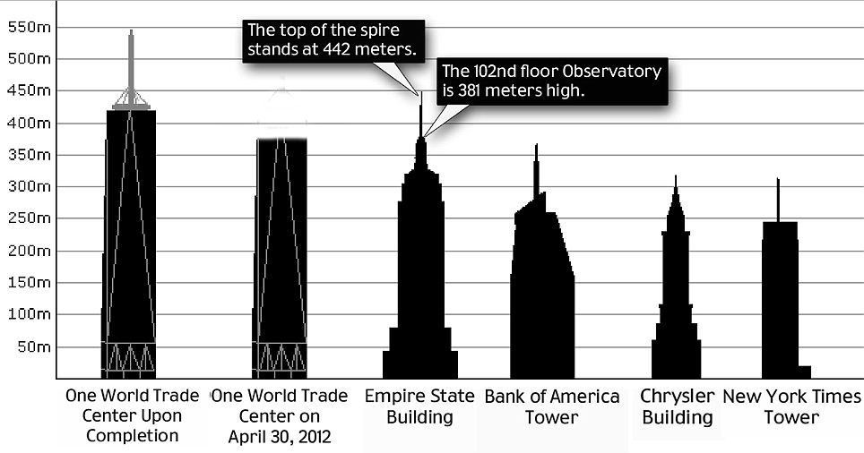 Empire State Building What Is It Used For