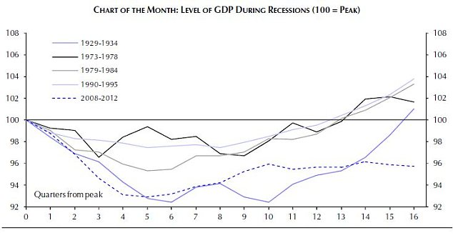 How the recovery from recession compares with those of the past