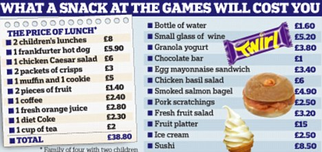 What a snack at the games will cost you