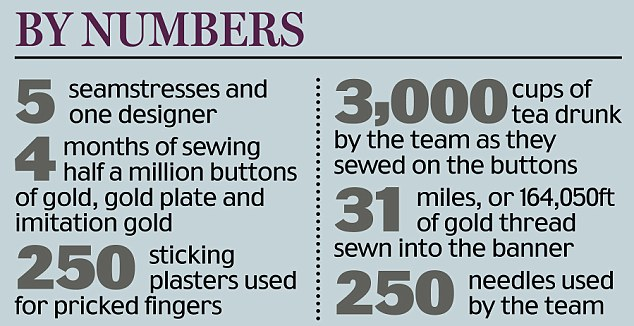 The Queen's banner by numbers