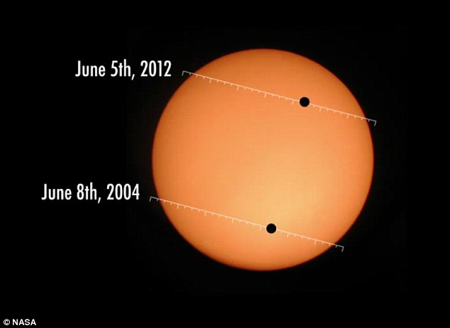 Tracking the path: The transits take place in pairs, with an eight year gap, followed by a wait of 105 years