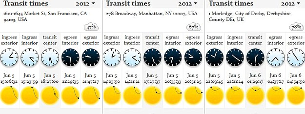 Transit times across the world: Note that the UK times are in GMT, not BST