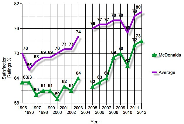 This graph shows how over the past 17 years, McDonald's consistently has been ranked below average on customer satisfaction