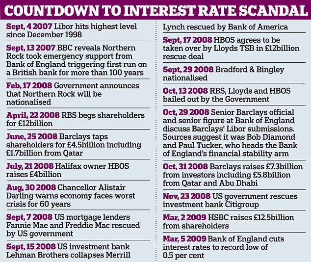 Graphic p7 Countdown to interest rate scandal.jpg