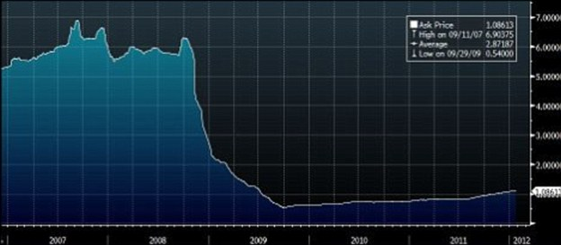 Three-month sterling Libor from 2006 to 2012: The rate broadly runs in line with the UK base rate except for the crunch period in 2008 and in recent months
