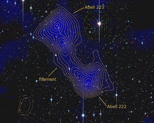 The filament is made of dark matter, a mysterious substance thought to make up up to 98% of the universe, but which is extremely difficult to detect
