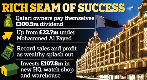 Rich seam of success: Pre-tax profit at Harrods increased by 15 per cent to £125.3million