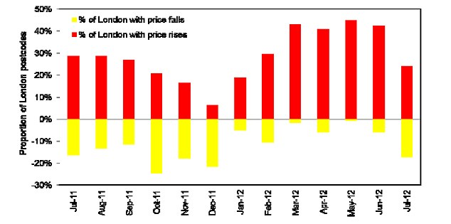 Graph showing the percentage of London postcodes showing price falls and increases Source: Hometrack