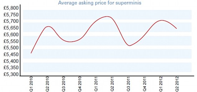 On the up: While the average asking price for superminis moves up and down throughout the year, it is consistently higher now than in 2010