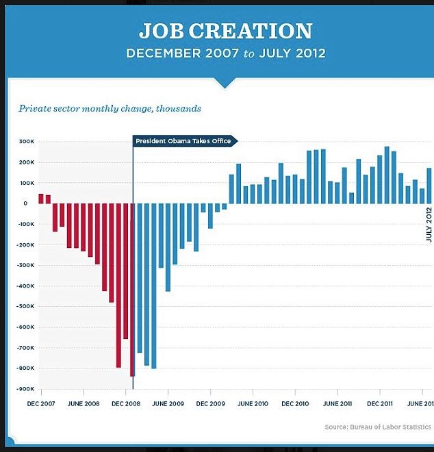 Struggling: A graph released by the Obama campaign showing the number of jobs created since he took office