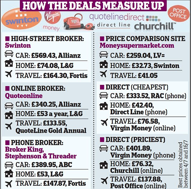 Wallet-busting differences: Buying your insurance through a broker can push up your premiums by £500 a year