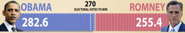 This show the latest forecast from the New York Times which predicts a win for Obama in the Electoral College selections
