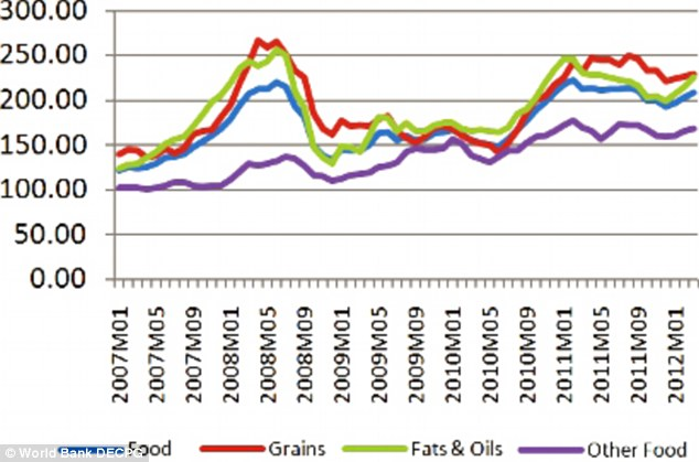 The price indices of grains, fats and oils, and other foods all increased in each month since January 2012