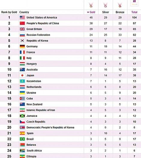 Final olympics medal table
