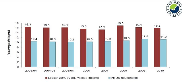 Graph showing the trend in share of spend going on food and drink in low income and all UK households, from 2003-04 to 2010 (Source: Defra)