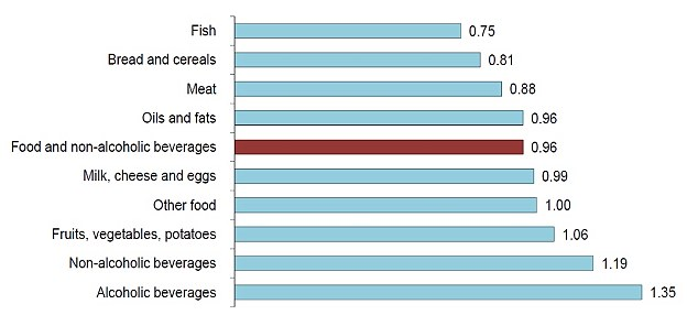 Graph showing food prices in the UK compared to France in 2011 (Source: Defra)