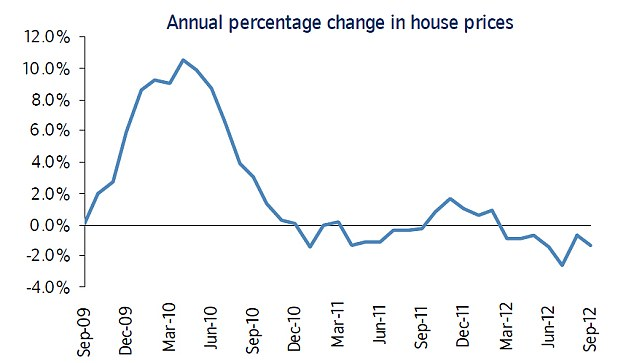 Number crunching: Nationwide data shows house price trends over past three years