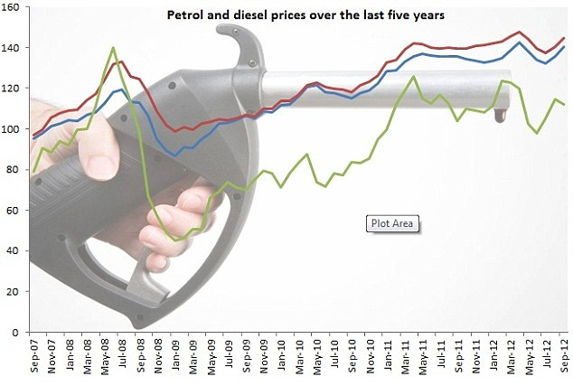Petrol prices: The red line represents diesel prices, blue line unleaded and green oil prices - both diesel and unleaded have crept up in recent months