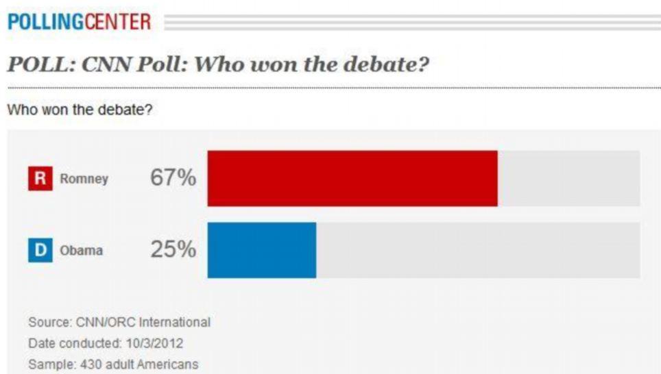 Presidential Debate Polls
