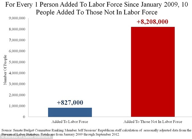 Vital statistics: The simple chart from the Senate Budget Committee last month shows ten times as many people leaving the labor force as were added