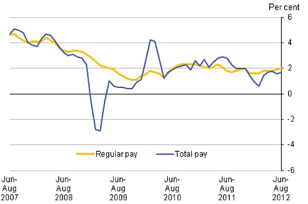 Pay rise figures appear to suggest no threat of wage-led inflationary problems | Source: ONS