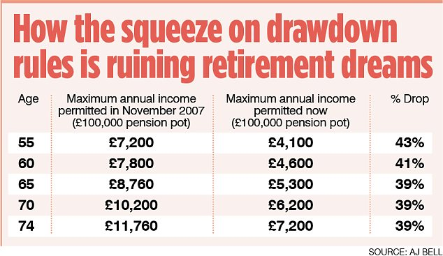 How the squeeze on drawdown rules is ruining retirement dreams