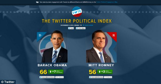 Twitter has created several special pages for the election, including this, which gives a snapshot of how the candidates are doing in terms of tweets