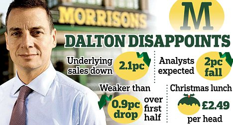 Failure: Chief executive Dalton Philips said the group's voucher promotions have failed to strike as big a chord with customers as he would have liked