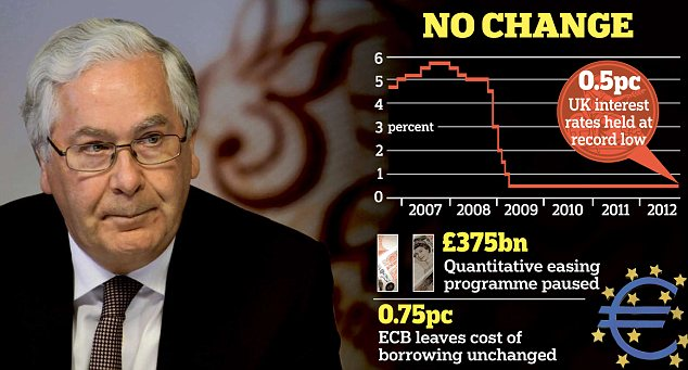 Steadying the ship: Bank governor Sir Mervyn King is relying on the Funding for Lending scheme