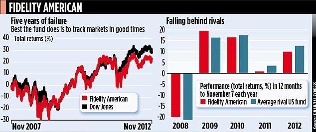 Fidelity American graphs