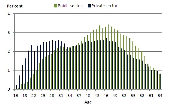 Graph showing the percentage of workers by age in the public and private sector, aged 16-64, in April 2011 (Source: ONS)
