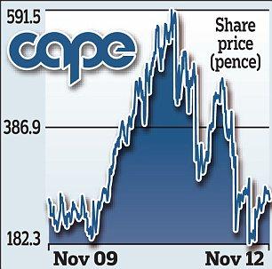 Cape share price