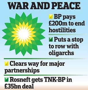 BP: War and Peace