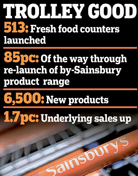 Trolley good: Sainsbury's posted £405million in pre-tax profit for the 28 weeks to September 28, up from £395million on sales of £13.3billion