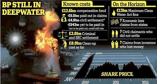 Counting the cost: The Deepwater Horizon oil rig explosion claimed 11 lives and injured 17 others