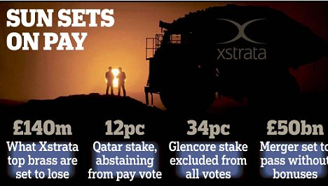 No bonus: The Qatari sovereign wealth fund will abstain from a vote on £140million of 'management incentive arrangements' proposed by Xstrata's independent directors
