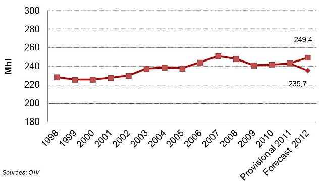 Wine consumption chart