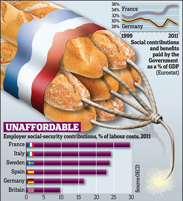 Some fear the French economy is Europe's biggest basket case