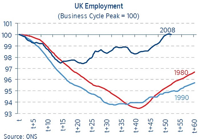 UK employment: It has seen a much lower dip than in previous recessions