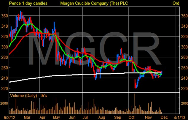 Reduced trading: Despite shares rebounding following a profit warning in mid-October, Morgan Crucible Company is expecting difficult trading for the rest of the year.