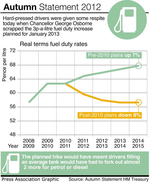 The Treasury said delaying and scrapping series of fuel duty hikes means the cost of a litre of fuel would be 10p higher in 2014-15 under Labour than under the coalition