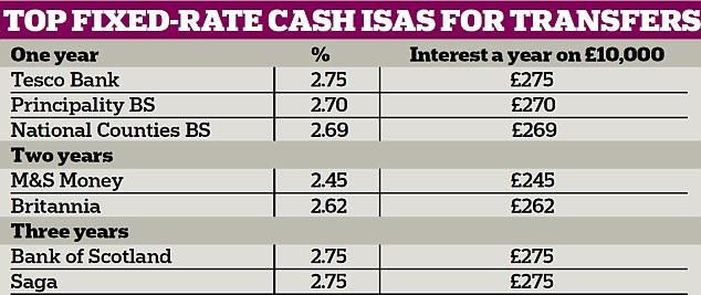 Top cash Isa deals
