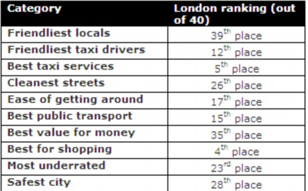 London specific: The capital was not a good performer in most of the categories