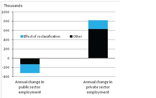 Changes in the number of people employed in the public and private sectors between September 2011 and September 2012, seasonally adjusted.